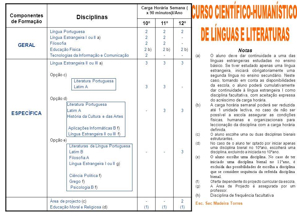 Componentes de Formação Disciplinas Carga Horária Semana ( x 90 minutos)l/Ano 10º11º12º GERAL Língua Portuguesa Língua Estrangeira I ou II a) Filosofi