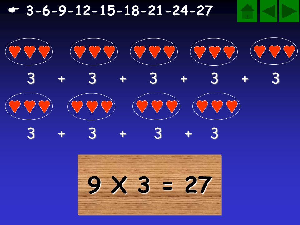8 X 3 = 24 3-6-9-12-15-18-21-24 3 + 3 + 3 + 3 3 + 3 + 3 + 3