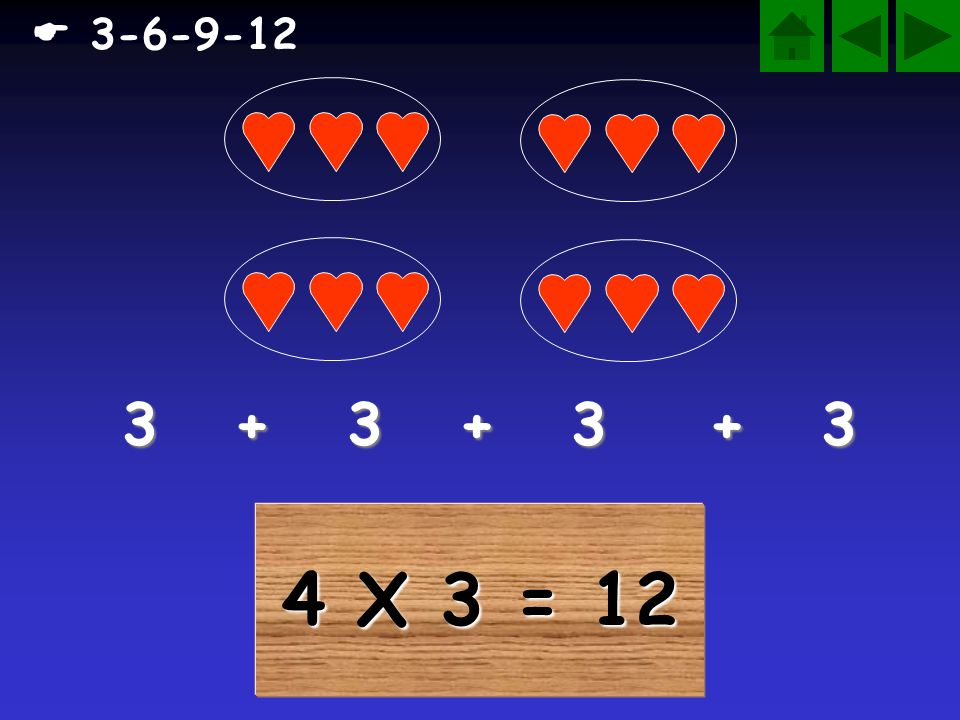 4 X 3 = 12 3 + 3 + 3 + 3 3-6-9-12
