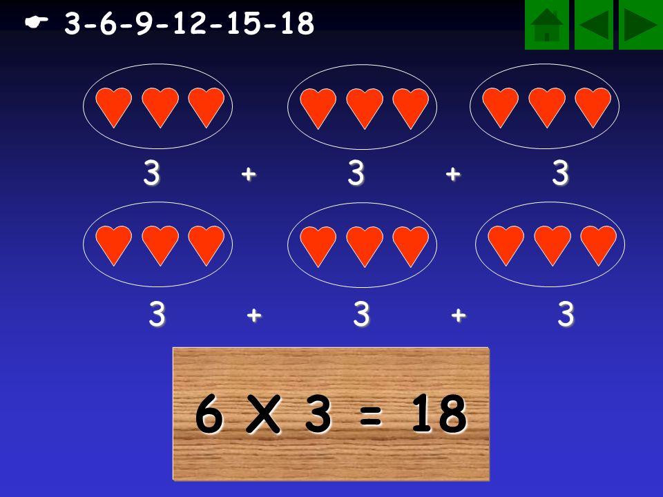 5 X 3 = 15 3 + 3 + 3 + 3 + 3 3-6-9-12-15