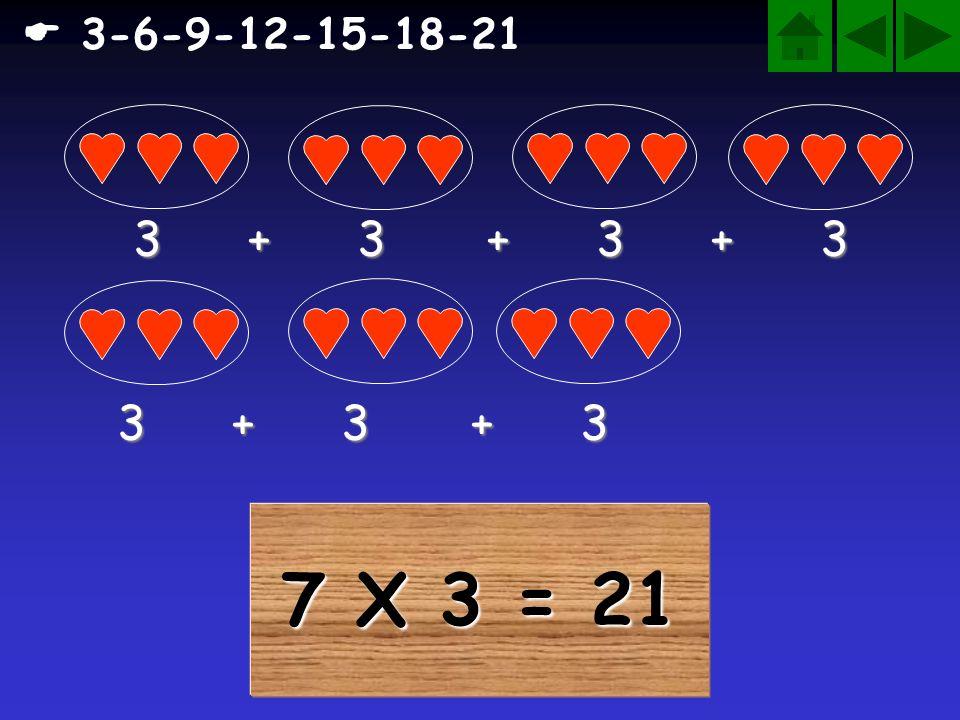 7 X 3 = 21 3-6-9-12-15-18-21 3 + 3 + 3 + 3 3 + 3 + 3