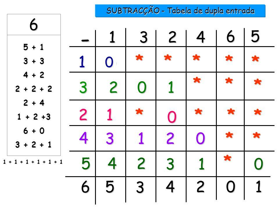 1 2 3 4 5 6 SUBTRACÇÃO 6 -...... = 5 1 6 -...... = 1 5 6 -...... = 3 3 6 -...... = 4 2 6