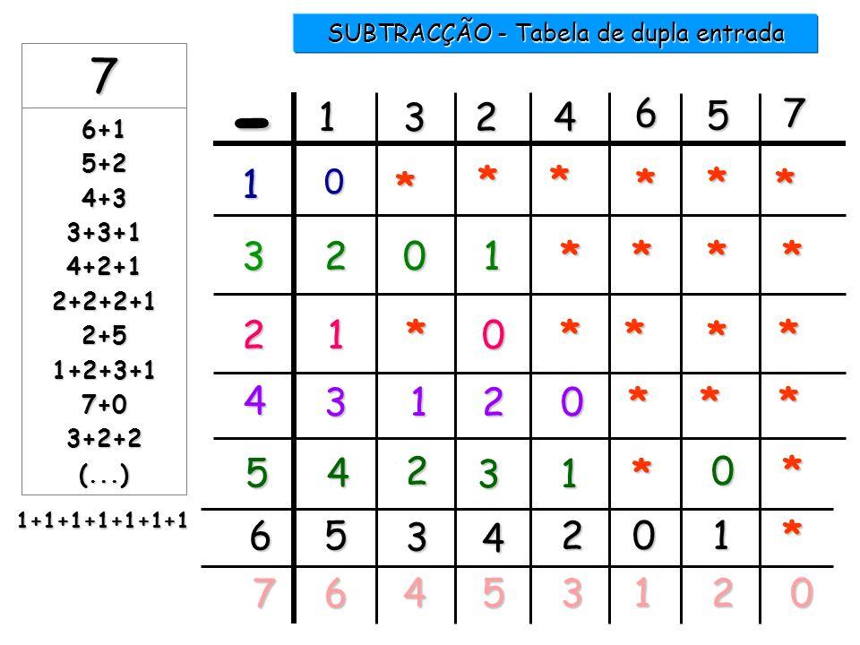 7 -..... = 6 1 2 3 4 5 6 7 1 7 -..... = 1 6 7 -..... = 5 2 7 -..... = 4 3 7