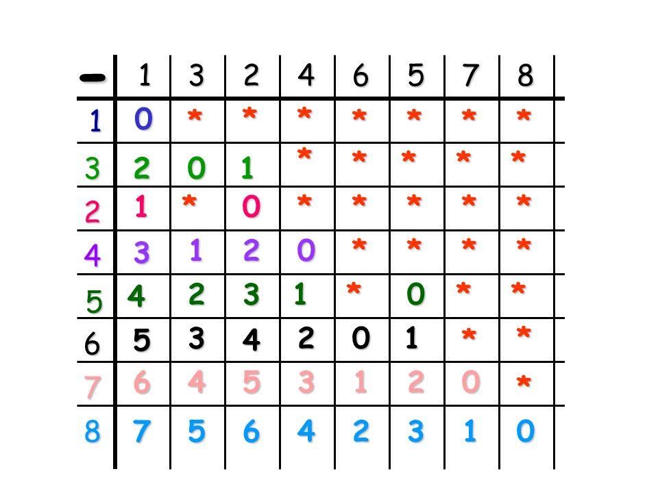 1 2 3 4 5 6 7 8 8 8 -..... = 7 1 8 -..... = 6 2 8 -..... = 5 2 8 -..... = 4 4