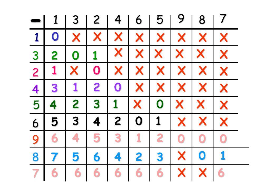 1 2 3 4 5 6 7 8 9 9 -..... = 7 2 9 -..... = 8 1 9 -..... = 6 3 9 9 -..... = 5 4