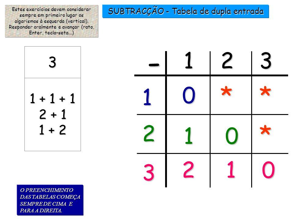 2 SUBTRACÇÃO 3-......= 1 2 3 1 3-......=1 2 X 3 -...... = 0 3 Sugestão comum aos exercícios idênticos a esta página: Quanto deves tirar (subtrair) a 3