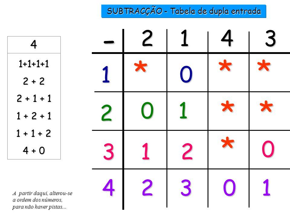 ........ 4- 4 -...... = 2 1 2 3 4 =31 4-.....= 1 3 SUBTRACÇÃO 2 X 4 -...... = 0 44