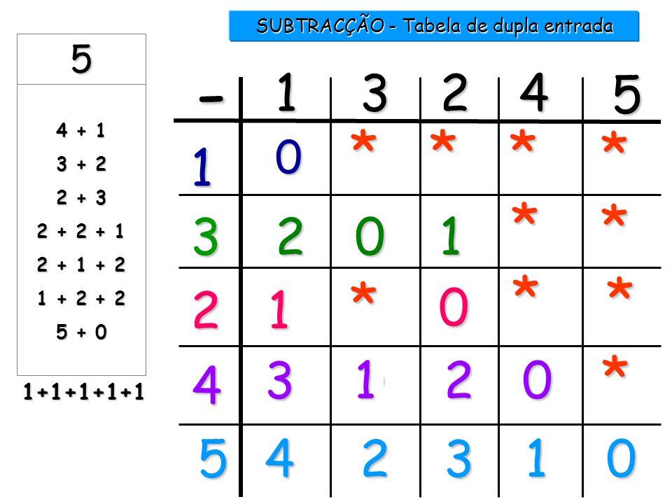 1 5 -...... =4 5 -...... = 3 2 1 2 3 4 5 5 -.............. = 1 4 SUBTRACÇÃO 5