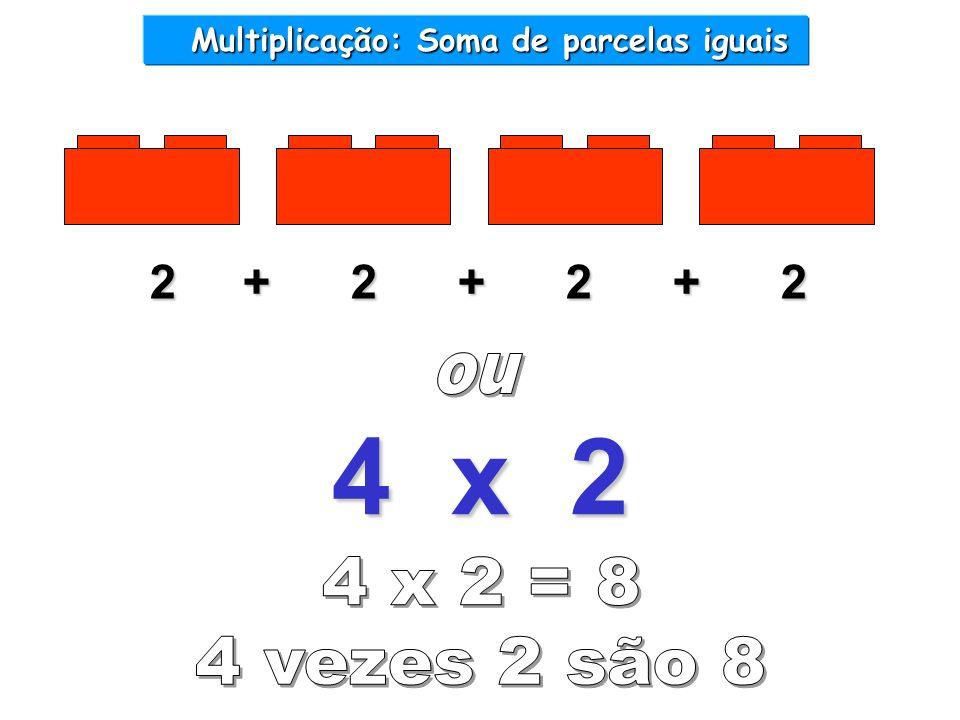 Multiplicação: Soma de parcelas iguais Multiplicação: Soma de parcelas iguais 2 + 2 + 2 + 2 4 x 2