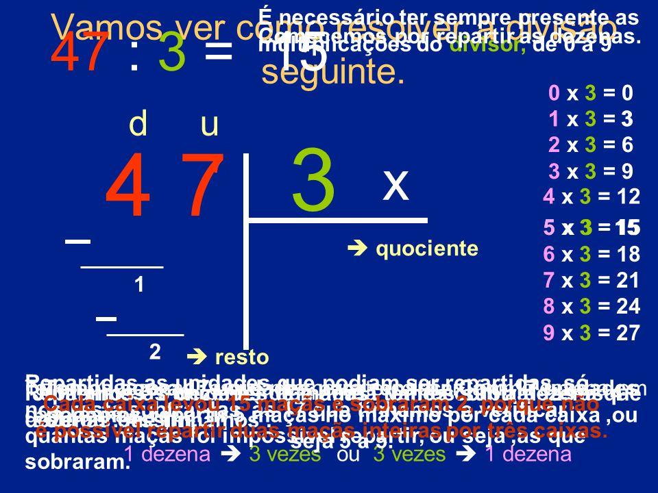 Vamos ver como resolver a divisão seguinte. 1 x 3 = 3 47 : 3 = 4 7 3 d u 0 x 3 = 0 2 x 3 = 6 3 x 3 = 9 4 x 3 = 12 5 x 3 = 15 6 x 3 = 18 7 x 3 = 21 8 x