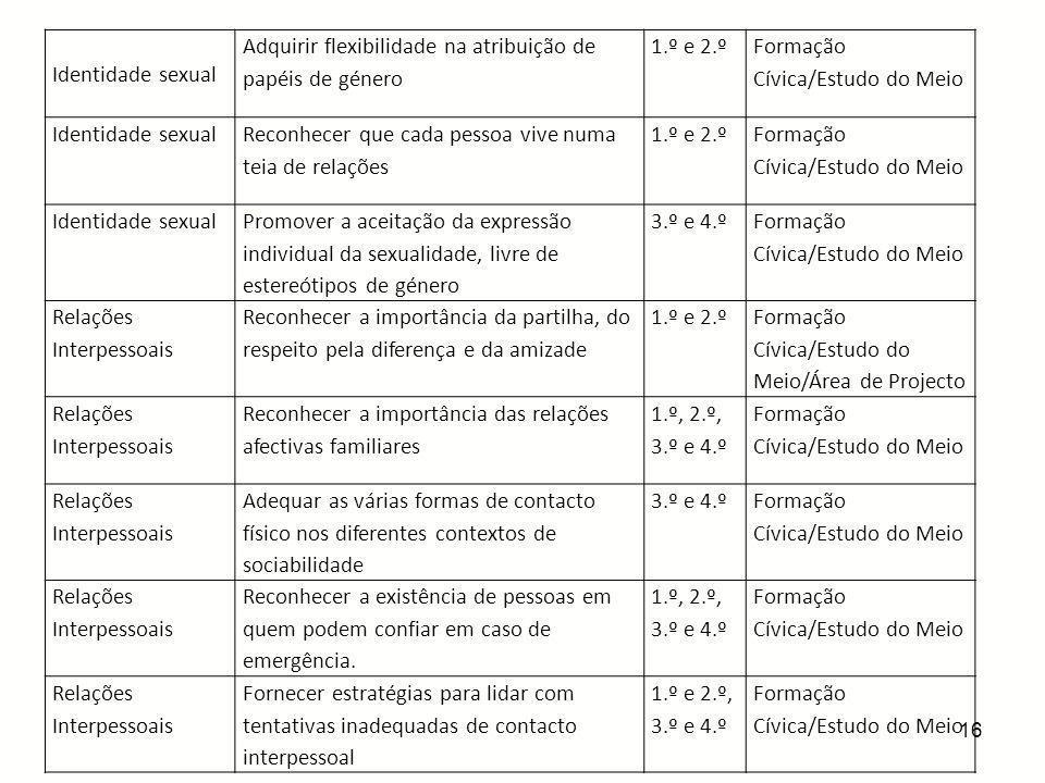 16 Identidade sexual Adquirir flexibilidade na atribuição de papéis de género 1.º e 2.º Formação Cívica/Estudo do Meio Identidade sexual Reconhecer qu