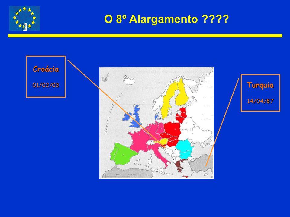 O 8º Alargamento ???? Croácia01/02/03 Turquia14/04/87
