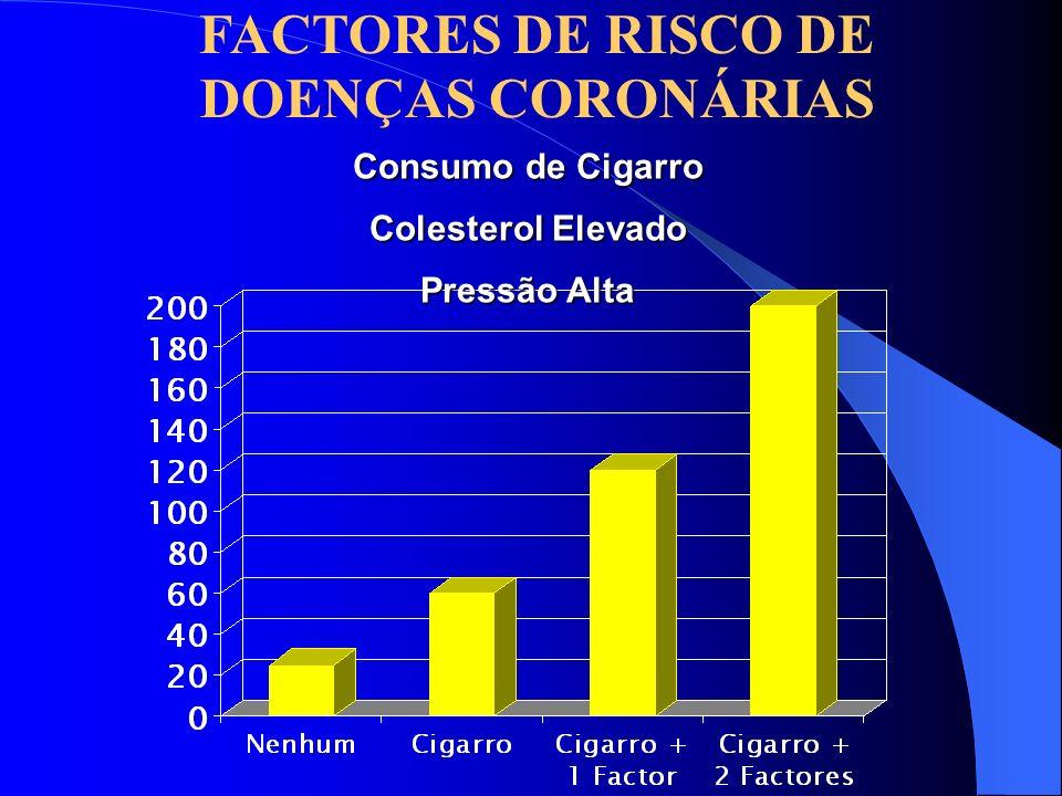 FACTORES DE RISCO DE DOENÇAS CORONÁRIAS Consumo de Cigarro Colesterol Elevado Pressão Alta