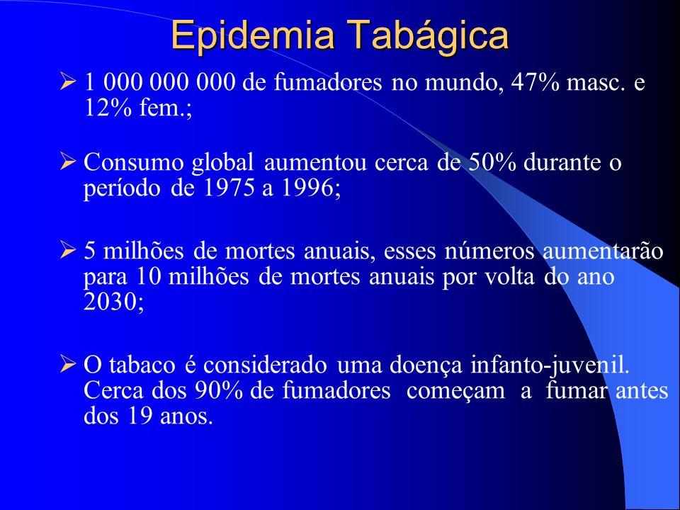 Epidemia Tabágica 1 000 000 000 de fumadores no mundo, 47% masc. e 12% fem.; Consumo global aumentou cerca de 50% durante o período de 1975 a 1996; 5