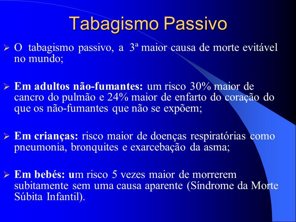 Tabagismo Passivo O tabagismo passivo, a 3ª maior causa de morte evitável no mundo; Em adultos não-fumantes: um risco 30% maior de cancro do pulmão e