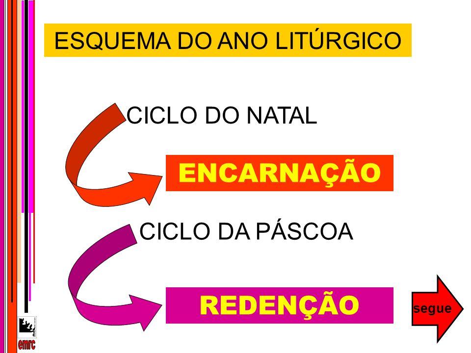 ESQUEMA DO ANO LITÚRGICO CICLO DO NATAL CICLO DA PÁSCOA ENCARNAÇÃO REDENÇÃO segue