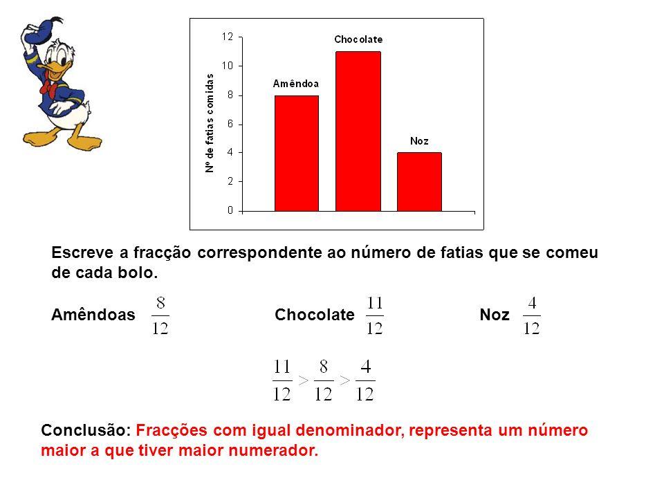 Escreve a fracção correspondente ao número de fatias que se comeu de cada bolo. Amêndoas Chocolate Noz Conclusão: Fracções com igual denominador, repr