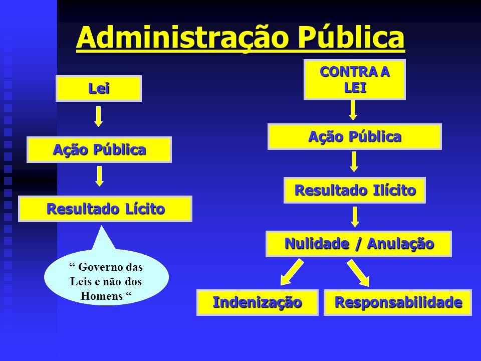 Administração Pública Lei CONTRA A LEI Resultado Lícito Ação Pública Resultado Ilícito Nulidade / Anulação IndenizaçãoResponsabilidade Governo das Lei