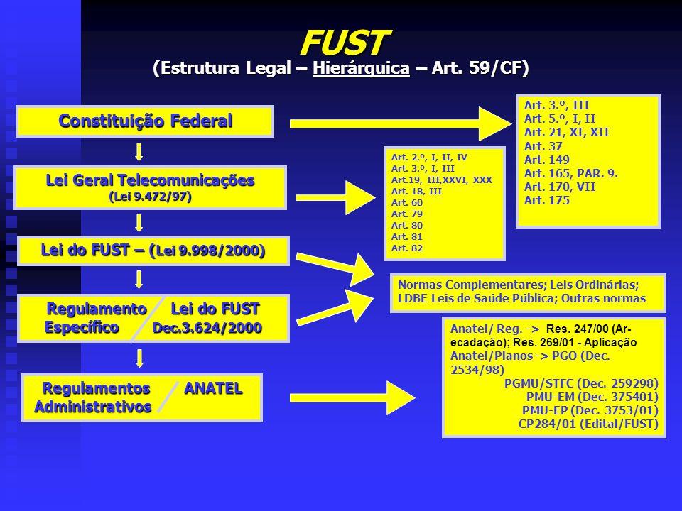 FUST (Estrutura Legal – Hierárquica – Art. 59/CF) Constituição Federal Art. 3.º, III Art. 5.º, I, II Art. 21, XI, XII Art. 37 Art. 149 Art. 165, PAR.