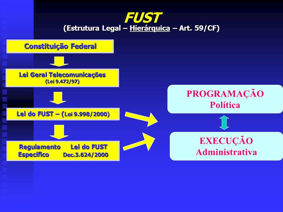 FUST (Estrutura Legal – Hierárquica – Art. 59/CF) Constituição Federal Lei Geral Telecomunicações (Lei 9.472/97) Lei do FUST – ( Lei 9.998/2000) Regul