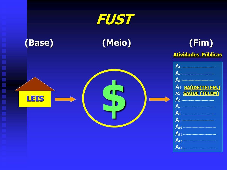 FUST (Base) LEIS (Meio) $ (Fim) A 1 ---------------------------- A 2 ---------------------------- A 3 ---------------------------- SAÚDE(TELEM.) A 4 S