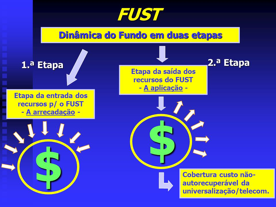 FUST Dinâmica do Fundo em duas etapas 1.ª Etapa Etapa da entrada dos recursos p/ o FUST - A arrecadação - $ 2.ª Etapa Etapa da saída dos recursos do F