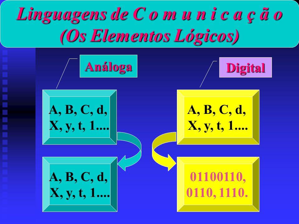 Linguagens de C o m u n i c a ç ã o (Os Elementos Lógicos) A, B, C, d, X, y, t, 1.... A, B, C, d, X, y, t, 1.... 01100110, 0110, 1110. A, B, C, d, X,