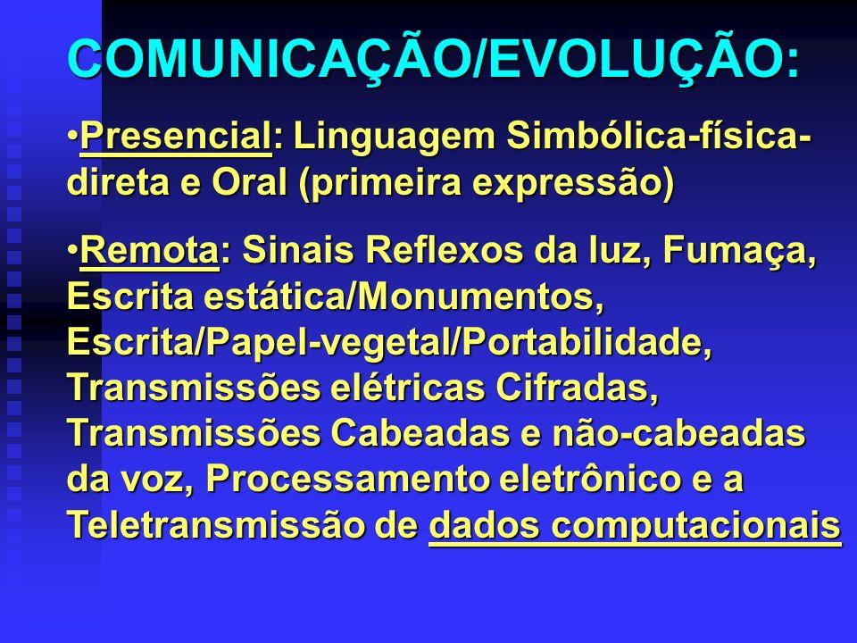 COMUNICAÇÃO/EVOLUÇÃO: Presencial: Linguagem Simbólica-física- direta e Oral (primeira expressão)Presencial: Linguagem Simbólica-física- direta e Oral