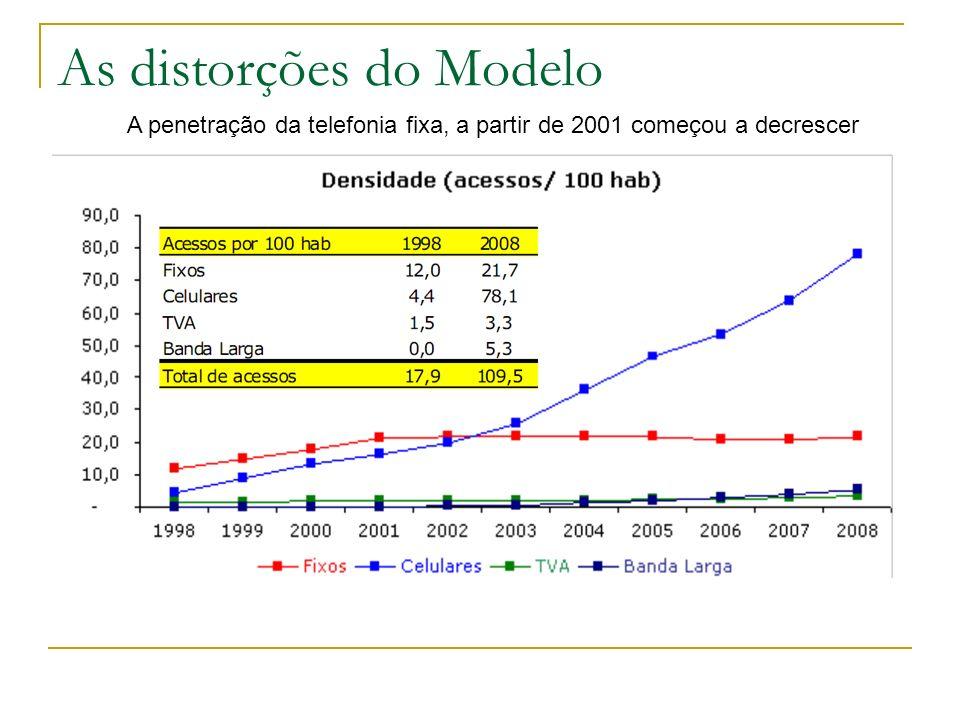 A penetração da telefonia fixa, a partir de 2001 começou a decrescer