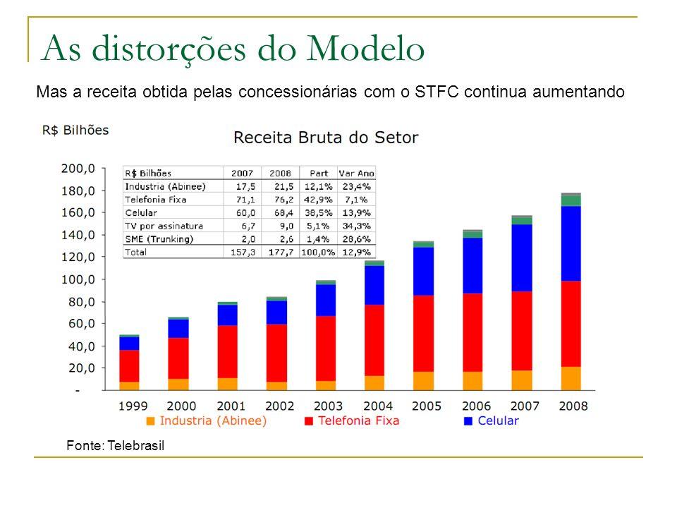 As distorções do Modelo Mas a receita obtida pelas concessionárias com o STFC continua aumentando Fonte: Telebrasil