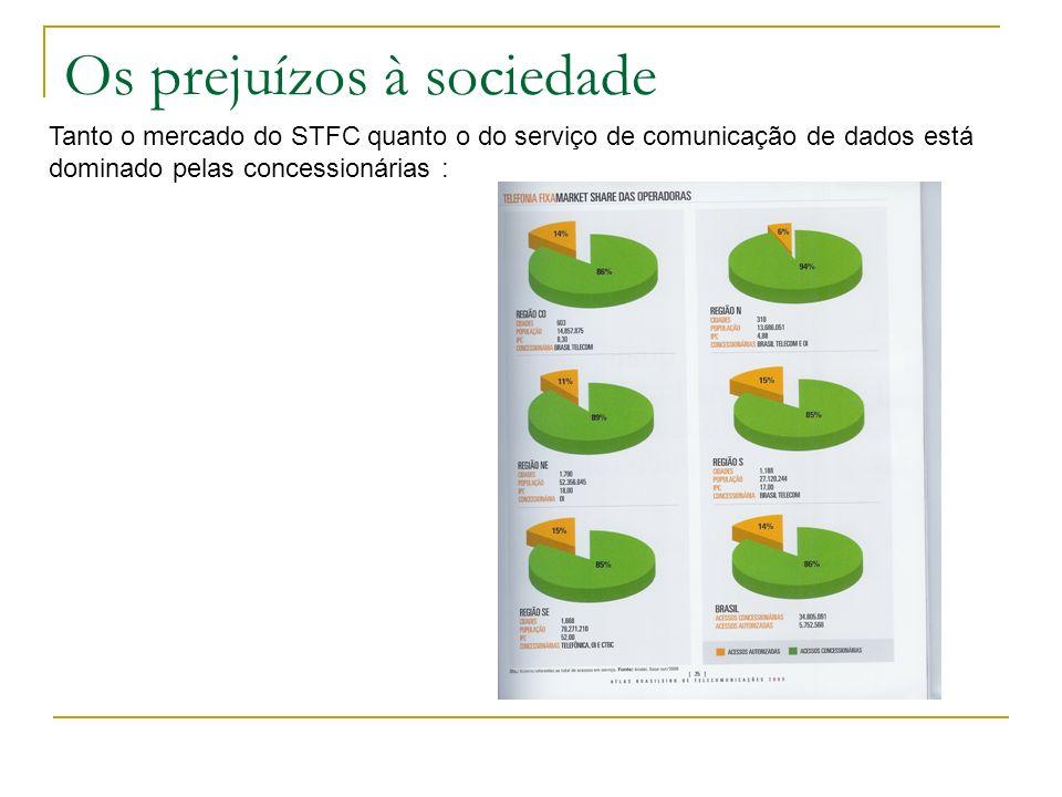 Os prejuízos à sociedade Tanto o mercado do STFC quanto o do serviço de comunicação de dados está dominado pelas concessionárias :