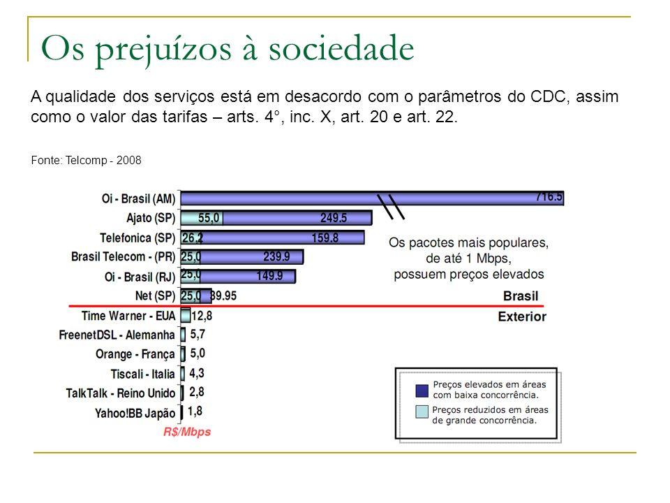 Os prejuízos à sociedade A qualidade dos serviços está em desacordo com o parâmetros do CDC, assim como o valor das tarifas – arts. 4°, inc. X, art. 2