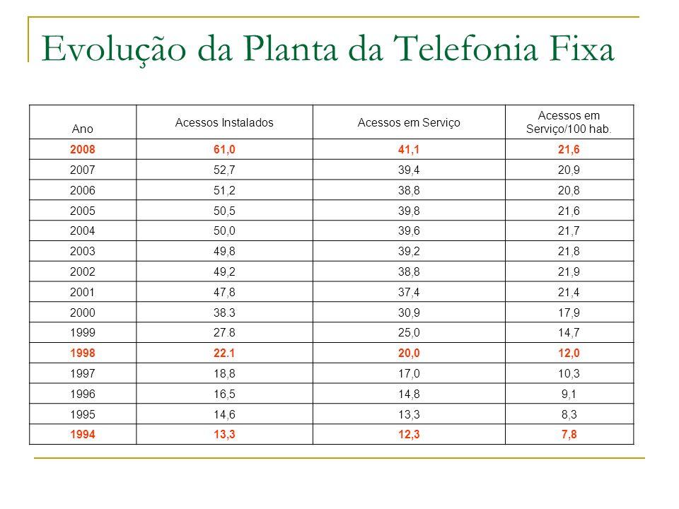 Evolução da Planta da Telefonia Fixa Tabela a seguir apresenta a evolução do número de acessos fixos instalados e em serviço no Brasil. Eles incluem a