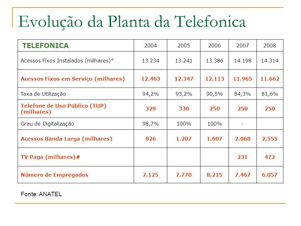 Evolução da Planta da Telefonica TELEFONICA 20042005200620072008 Acessos Fixos Instalados (milhares)*13.23413.24113.38614.19814.314 Acessos Fixos em S