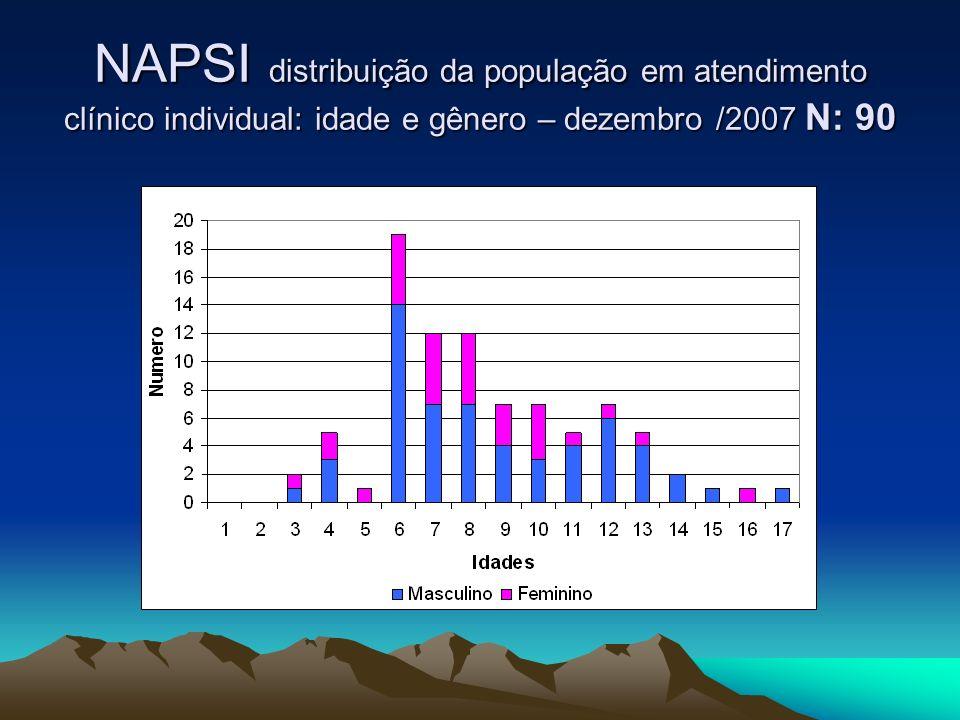 NAPSI distribuição da população em atendimento clínico individual: idade e gênero – dezembro /2007 N: 90