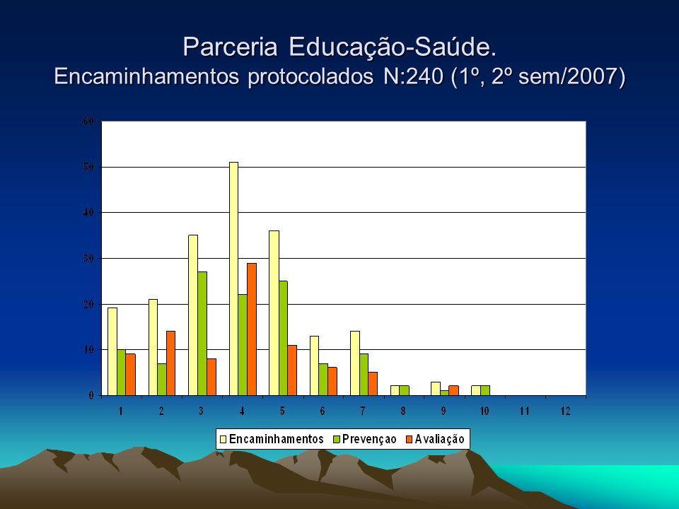 Parceria Educação-Saúde. Encaminhamentos protocolados N:240 (1º, 2º sem/2007)