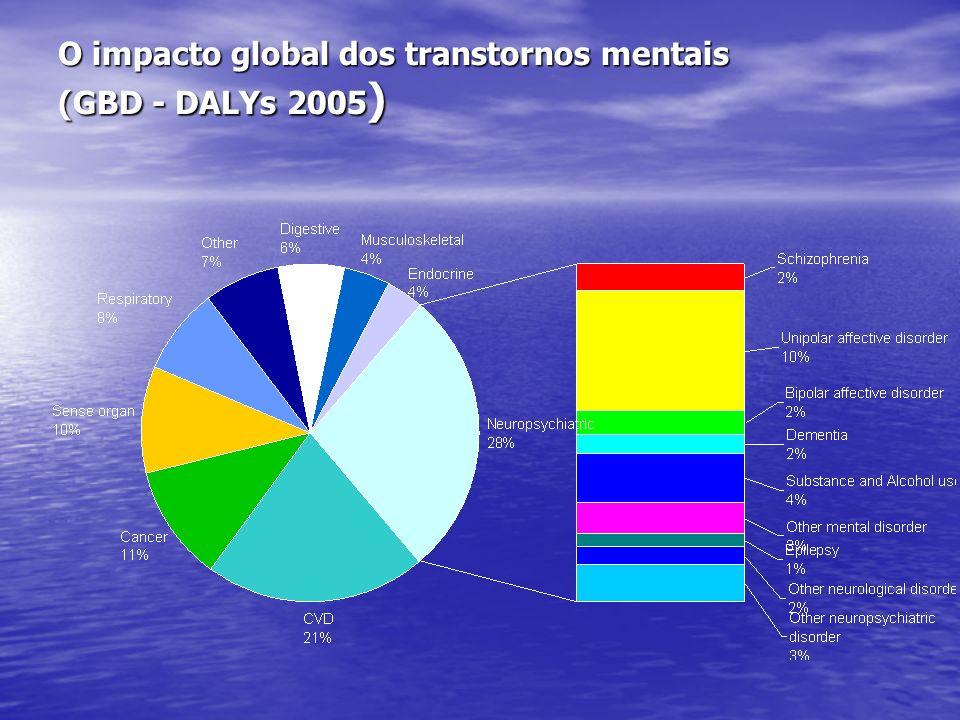 O impacto global dos transtornos mentais (GBD - DALYs 2005 )