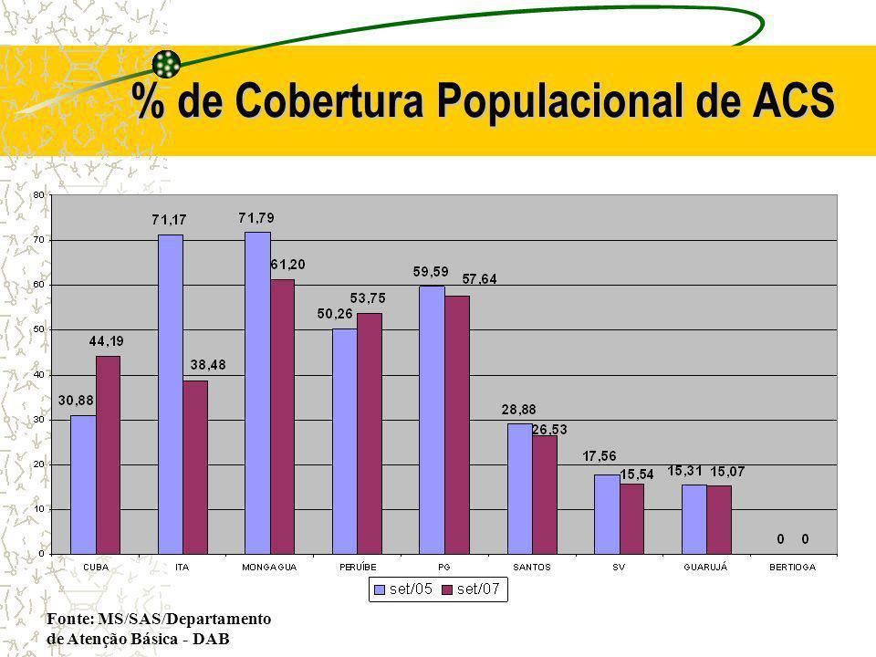 % de Cobertura Populacional de ACS Fonte: MS/SAS/Departamento de Atenção Básica - DAB