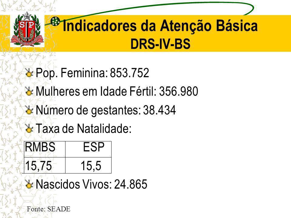 Indicadores da Atenção Básica DRS-IV-BS Pop. Feminina: 853.752 Mulheres em Idade Fértil: 356.980 Número de gestantes: 38.434 Taxa de Natalidade: RMBSE