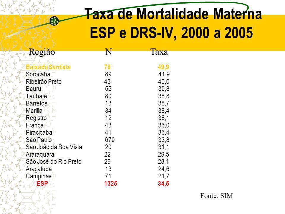 Taxa de Mortalidade Materna ESP e DRS-IV, 2000 a 2005 Baixada Santista 78 49,9 Sorocaba 89 41,9 Ribeirão Preto 43 40,0 Bauru 55 39,8 Taubaté 80 38,8 B