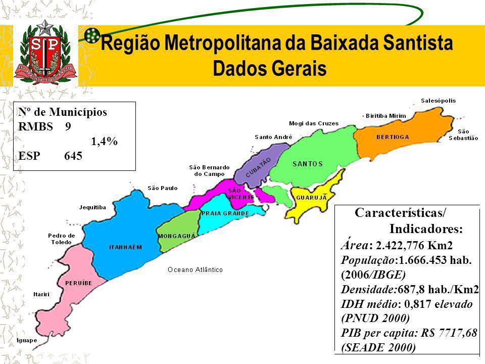 Região Metropolitana da Baixada Santista Dados Gerais Características/ Indicadores: Área: 2.422,776 Km2 População:1.666.453 hab. (2006/IBGE) Densidade