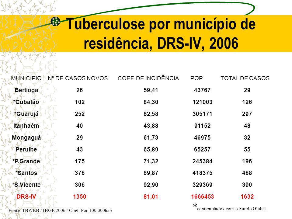 Tuberculose por município de residência, DRS-IV, 2006 MUNICÍPIONº DE CASOS NOVOSCOEF. DE INCIDÊNCIAPOPTOTAL DE CASOS Bertioga2659,414376729 *Cubatão10