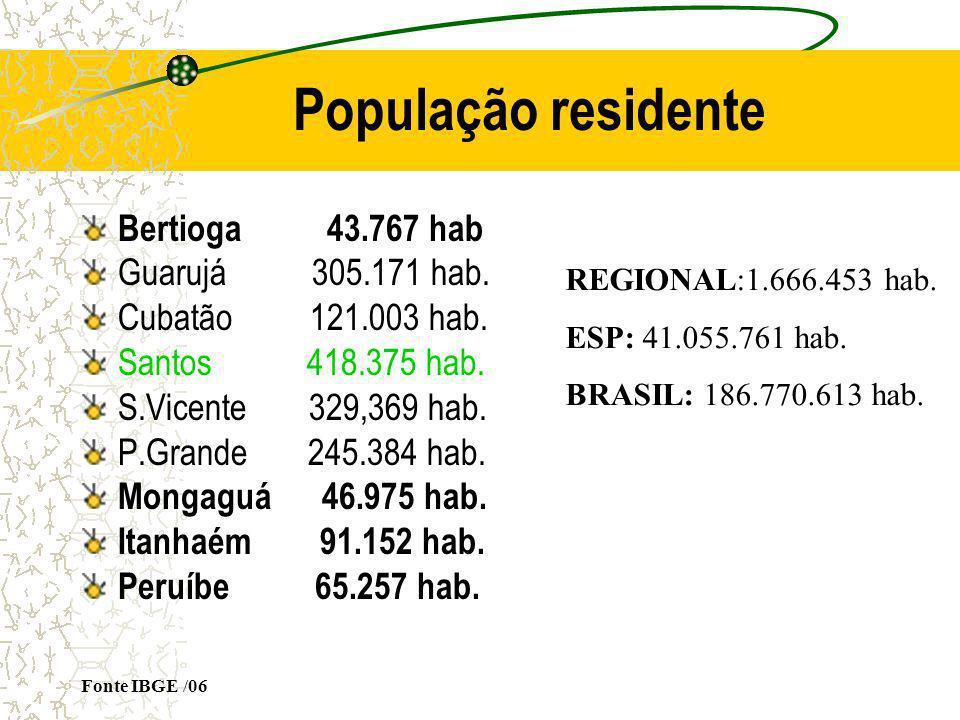 População residente Bertioga 43.767 hab Guarujá 305.171 hab. Cubatão 121.003 hab. Santos 418.375 hab. S.Vicente 329,369 hab. P.Grande 245.384 hab. Mon