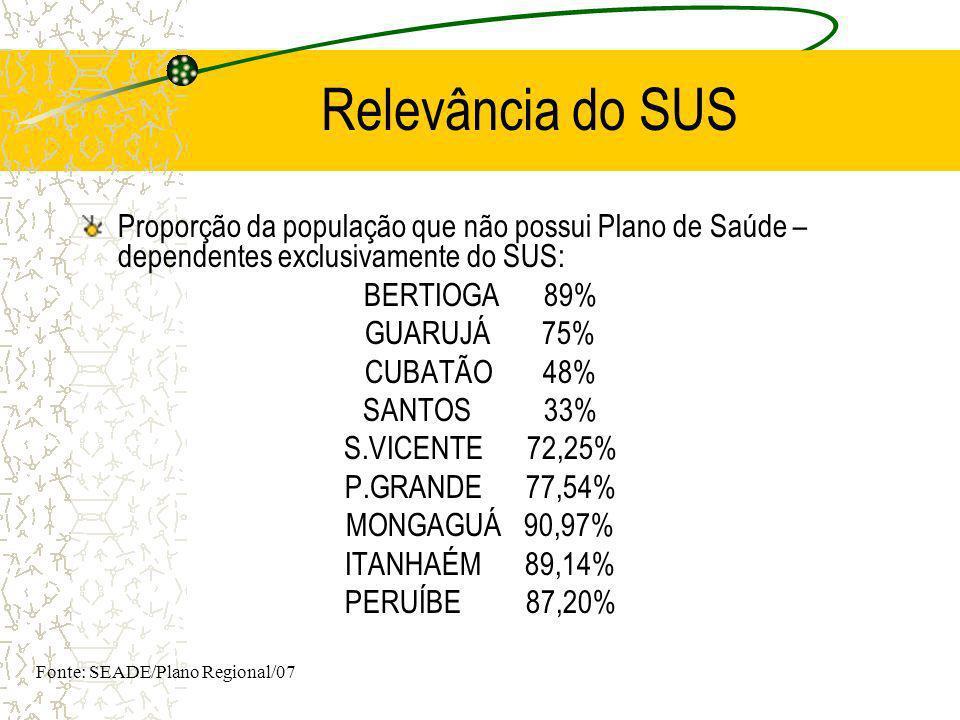 Relevância do SUS Proporção da população que não possui Plano de Saúde – dependentes exclusivamente do SUS: BERTIOGA 89% GUARUJÁ 75% CUBATÃO 48% SANTO