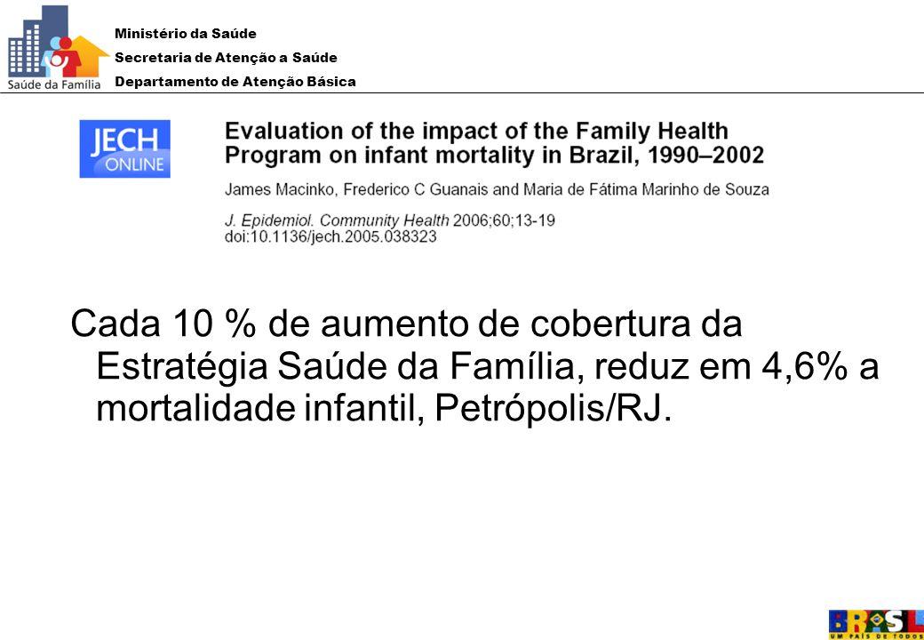 Ministério da Saúde Secretaria de Atenção a Saúde Departamento de Atenção Básica Cada 10 % de aumento de cobertura da Estratégia Saúde da Família, red