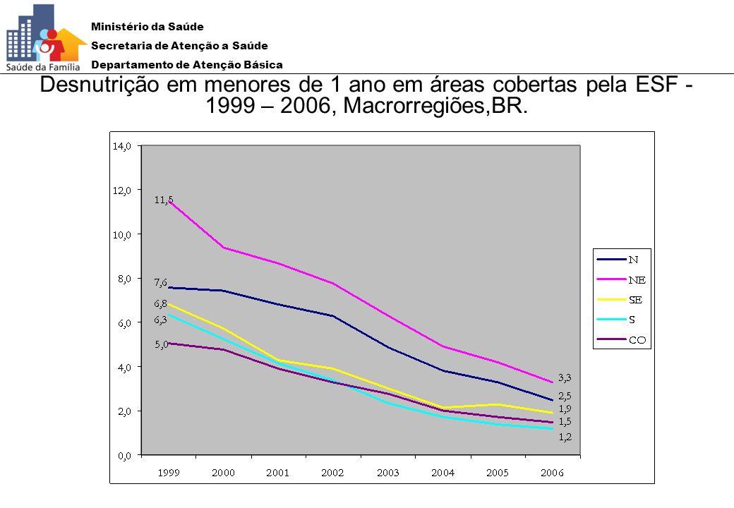 Ministério da Saúde Secretaria de Atenção a Saúde Departamento de Atenção Básica Desnutrição em menores de 1 ano em áreas cobertas pela ESF - 1999 – 2