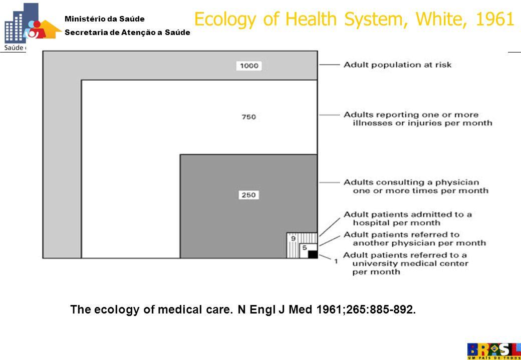 Ministério da Saúde Secretaria de Atenção a Saúde Departamento de Atenção Básica 1961:1961: Ecology of Health System, White, 1961 The ecology of medic