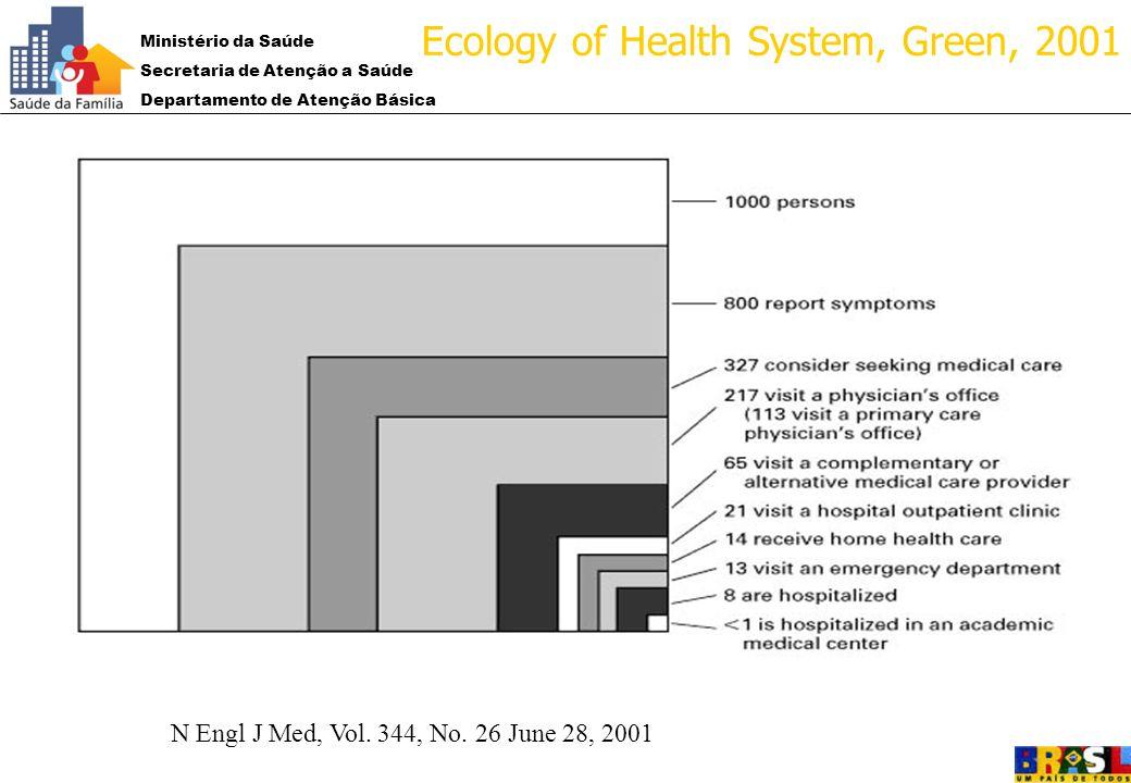 Ministério da Saúde Secretaria de Atenção a Saúde Departamento de Atenção Básica 2001:2001: N Engl J Med, Vol. 344, No. 26 June 28, 2001 Ecology of He