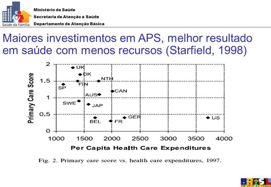 Ministério da Saúde Secretaria de Atenção a Saúde Departamento de Atenção Básica Maiores investimentos em APS, melhor resultado em saúde com menos rec