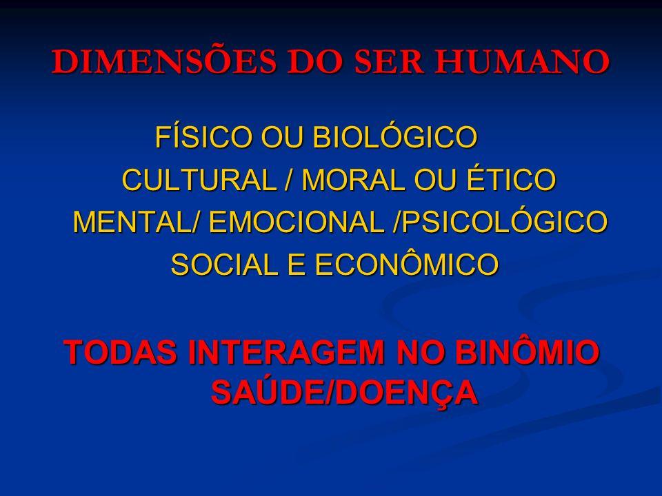 DIMENSÕES DO SER HUMANO FÍSICO OU BIOLÓGICO FÍSICO OU BIOLÓGICO CULTURAL / MORAL OU ÉTICO CULTURAL / MORAL OU ÉTICO MENTAL/ EMOCIONAL /PSICOLÓGICO MENTAL/ EMOCIONAL /PSICOLÓGICO SOCIAL E ECONÔMICO SOCIAL E ECONÔMICO TODAS INTERAGEM NO BINÔMIO SAÚDE/DOENÇA